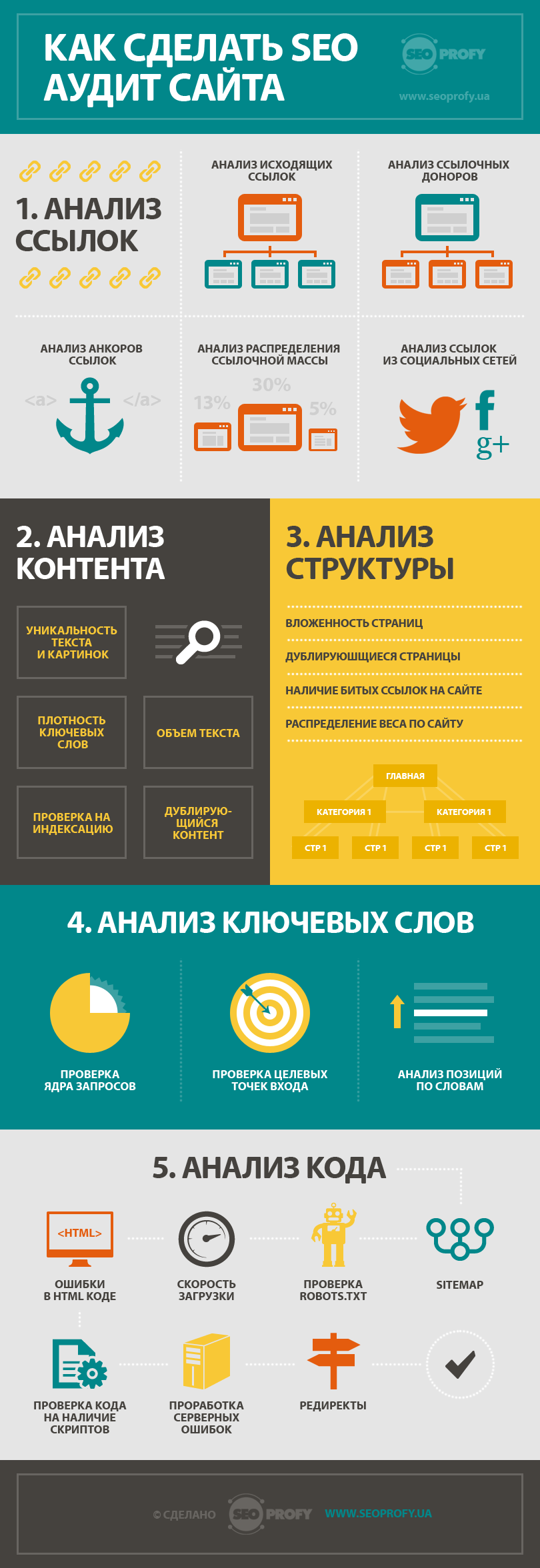 infografica-seo-audit